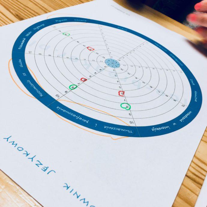 celownik językowy - narzędzie do wyznaczania celów w nauce języka